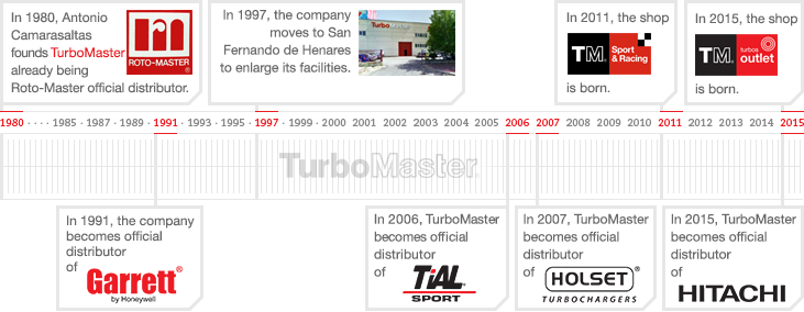TurboMaster timeline from 1980 to now